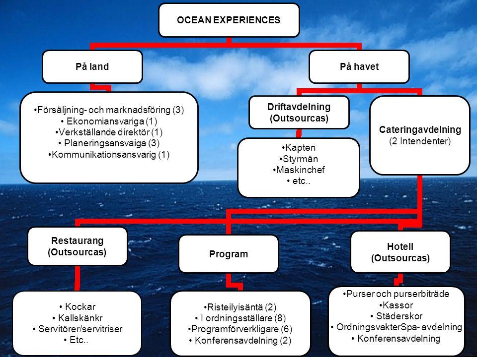 OCEAN EXPERIENCES På land •Försäljning- och marknadsföring (3) • Ekonomiansvariga (1) •Verkställande direktör (1) • Planeringsansvaiga (3) •Kommunikat