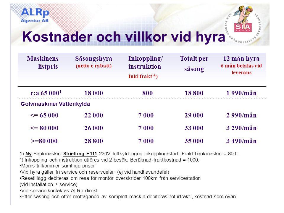 Kostnader och villkor vid hyra Maskinens listpris Säsongshyra (netto e rabatt) Inkoppling/ instruktion Inkl frakt *) Totalt per säsong 12 mån hyra 6 m