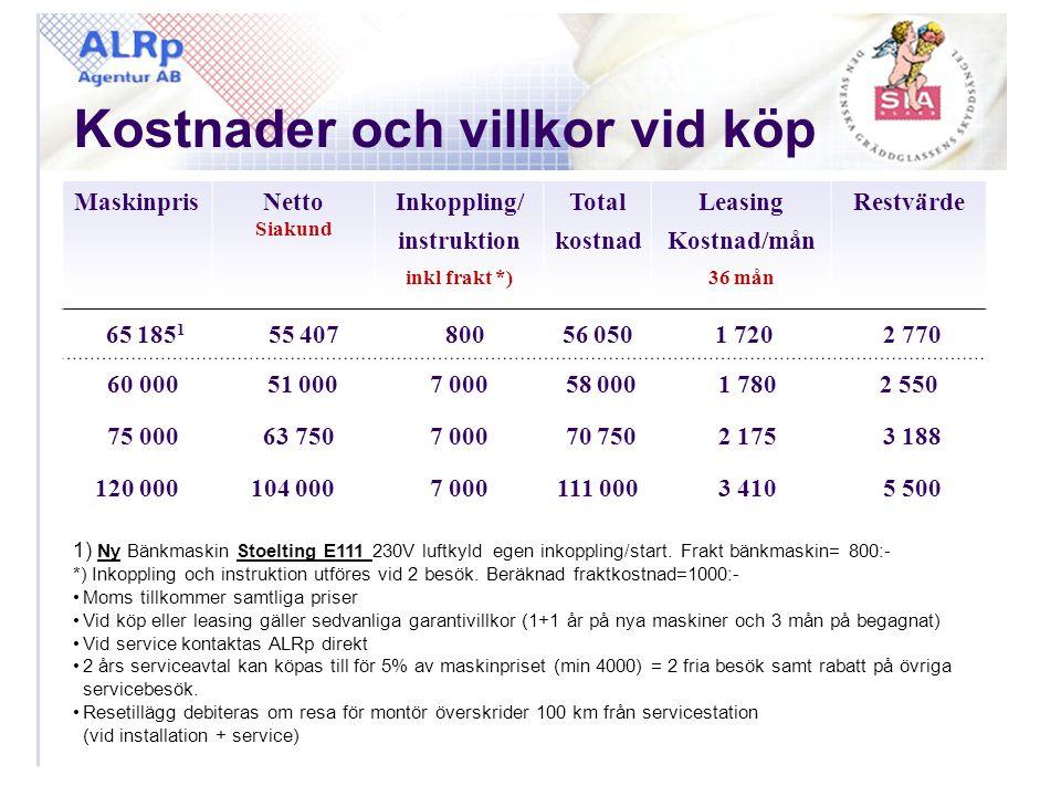 Kostnader och villkor vid köp MaskinprisNetto Siakund Inkoppling/ instruktion inkl frakt *) Total kostnad Leasing Kostnad/mån 36 mån Restvärde 65 185