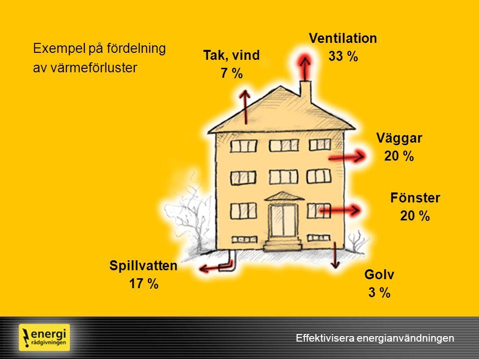 Effektivisera energianvändningen Väggar 20 % Exempel på fördelning av värmeförluster Ventilation 33 % Fönster 20 % Golv 3 % Spillvatten 17 % Tak, vind