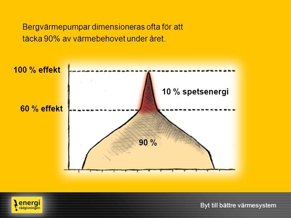 Byt till bättre värmesystem 90 % Bergvärmepumpar dimensioneras ofta för att täcka 90% av värmebehovet under året. 10 % spetsenergi 60 % effekt 100 % e