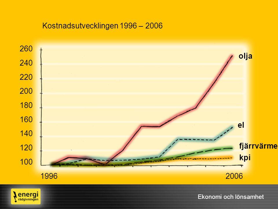 Ekonomi och lönsamhet kpi Kostnadsutvecklingen 1996 – 2006 olja 1996 260 240 220 200 180 160 140 120 100 2006 fjärrvärme el