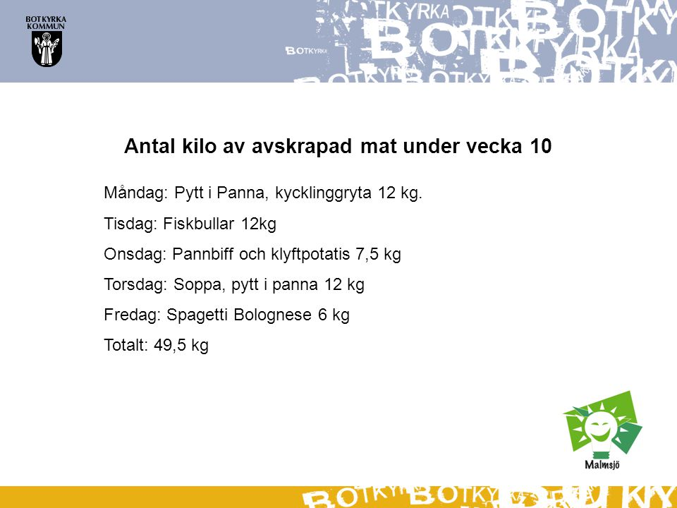 Antal kilo av avskrapad mat under vecka 10 Måndag: Pytt i Panna, kycklinggryta 12 kg. Tisdag: Fiskbullar 12kg Onsdag: Pannbiff och klyftpotatis 7,5 kg