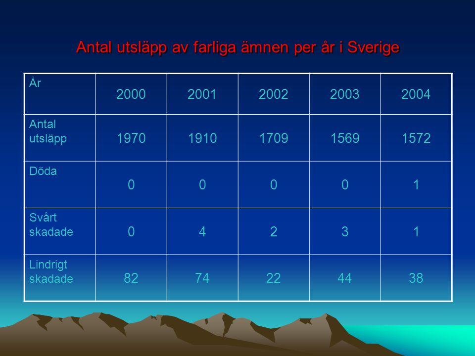 Antal utsläpp av farliga ämnen per år i Sverige År 20002001200220032004 Antal utsläpp 19701910170915691572 Döda 00001 Svårt skadade 04231 Lindrigt skadade 8274224438