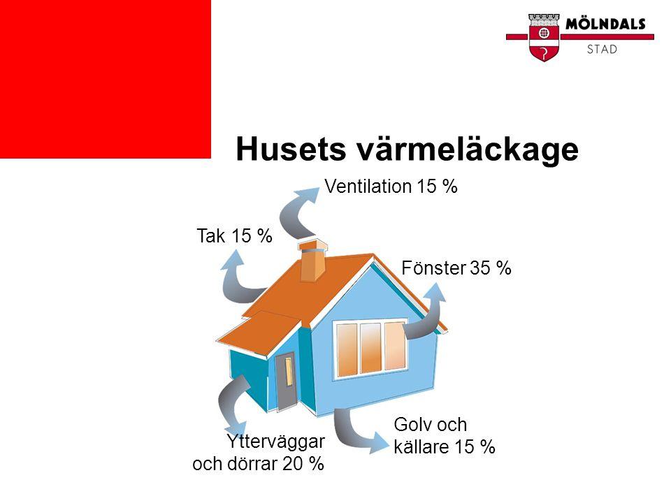 Husets värmeläckage Tak 15 % Ventilation 15 % Fönster 35 % Golv och källare 15 % Ytterväggar och dörrar 20 %