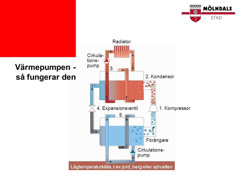 Radiator Cirkula- tions- pump 3. 2. Kondensor 4. Expansionsventil 5. 1. Kompressor Förångare Cirkulations- pump Lågtemperaturkälla, t ex jord, berg el