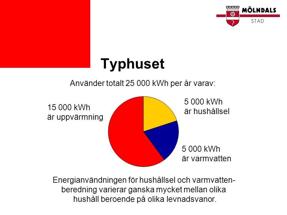 Typhuset Använder totalt 25 000 kWh per år varav: 5 000 kWh är hushållsel 5 000 kWh är varmvatten 15 000 kWh är uppvärmning Energianvändningen för hus
