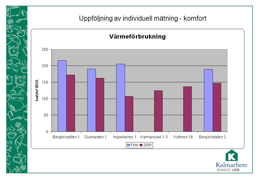 20100122 MDK Uppföljning av individuell mätning - komfort
