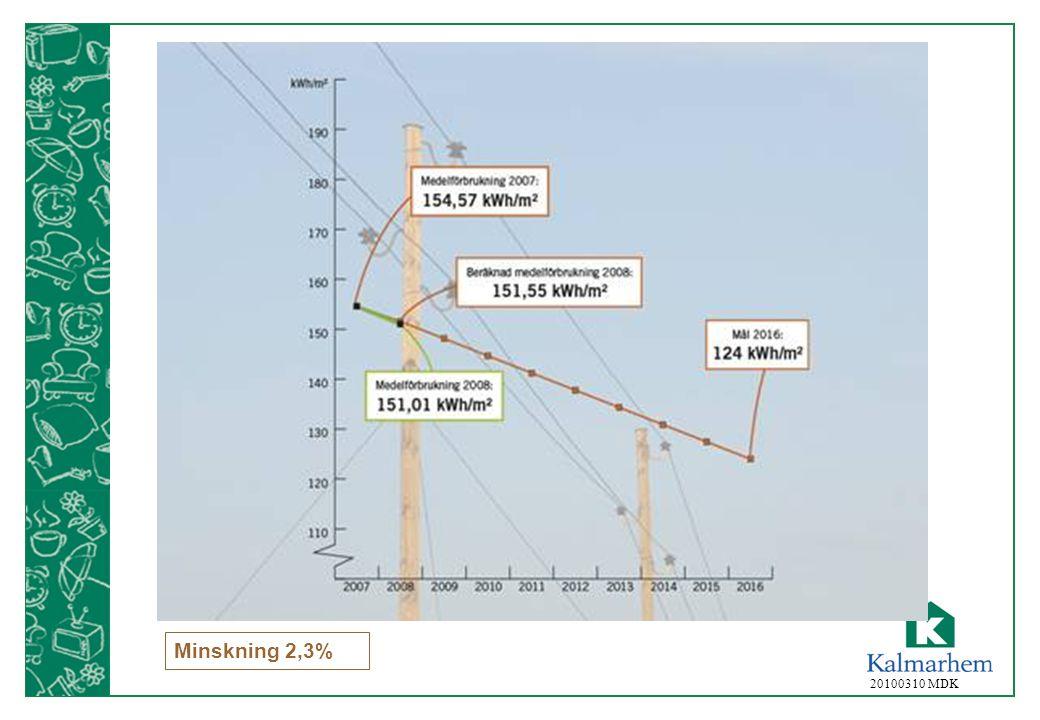 20100310 MDK Minskning 2,3%