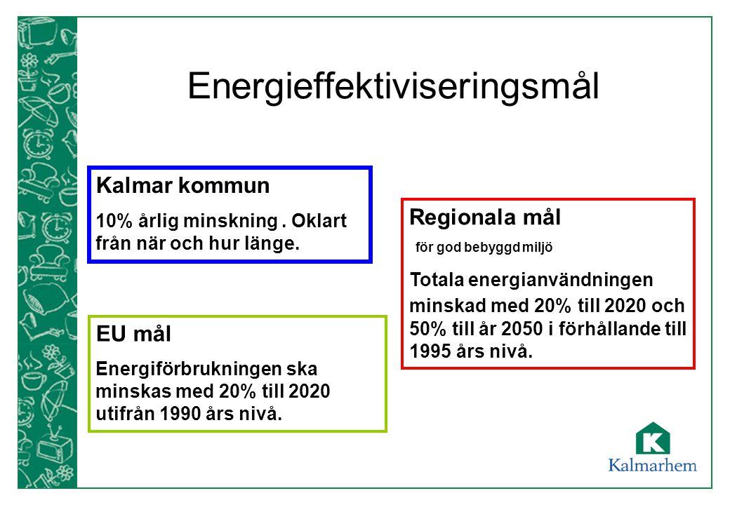 Energieffektiviseringsmål Kalmar kommun 10% årlig minskning. Oklart från när och hur länge. Regionala mål för god bebyggd miljö Totala energianvändnin