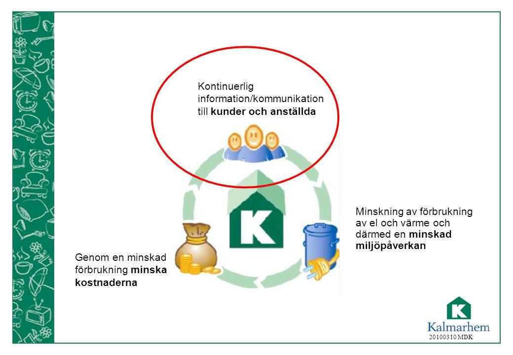 20100310 MDK Kontinuerlig information/kommunikation till kunder och anställda Minskning av förbrukning av el och värme och därmed en minskad miljöpåve