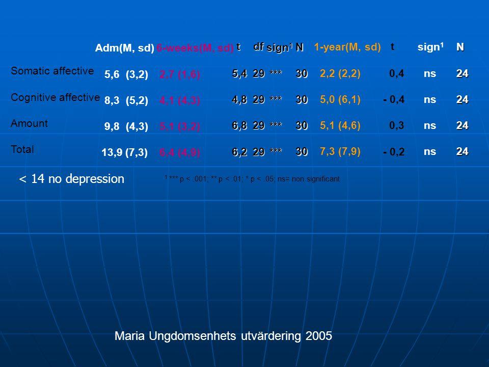 1 *** p <.001; ** p <.01; * p <.05; ns= non significant Somatic affective Cognitive affective Amount Total Adm(M, sd) 5,6 (3,2) 8,3 (5,2) 9,8 (4,3) 13