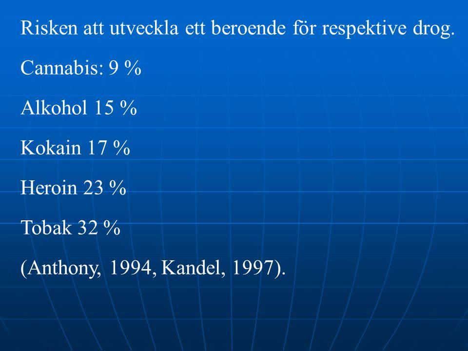 Risken att utveckla ett beroende för respektive drog. Cannabis: 9 % Alkohol 15 % Kokain 17 % Heroin 23 % Tobak 32 % (Anthony, 1994, Kandel, 1997).