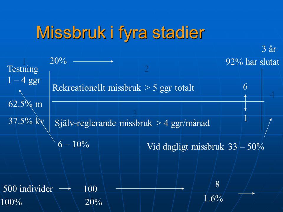 Missbruk i fyra stadier Testning 1 – 4 ggr Rekreationellt missbruk > 5 ggr totalt Själv-reglerande missbruk > 4 ggr/månad 1.6% 6 1 6 – 10% Vid dagligt