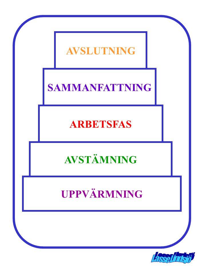 UPPVÄRMNING AVSTÄMNING ARBETSFAS SAMMANFATTNING AVSLUTNING