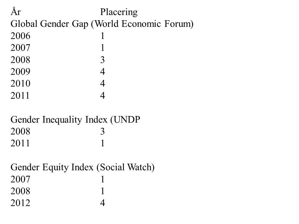 ÅrPlacering Global Gender Gap (World Economic Forum) 20061 20071 20083 20094 20104 20114 Gender Inequality Index (UNDP 2008 3 2011 1 Gender Equity Ind