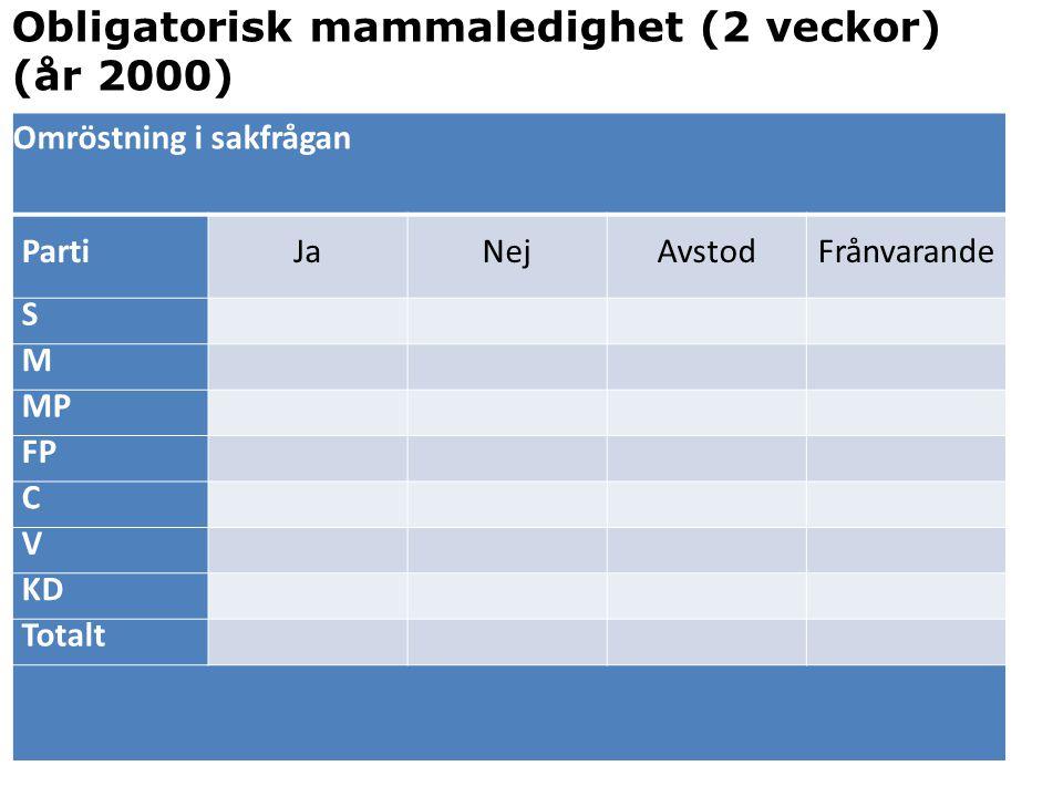 Omröstning i sakfrågan PartiJaNejAvstodFrånvarande S M MP FP C V KD Totalt Obligatorisk mammaledighet (2 veckor) (år 2000)
