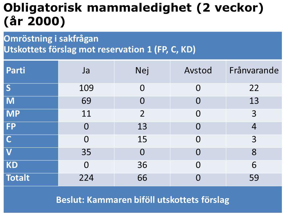 Omröstning i sakfrågan Utskottets förslag mot reservation 1 (FP, C, KD) PartiJaNejAvstodFrånvarande S1090022 M690013 MP11203 FP01304 C01503 V35008 KD0