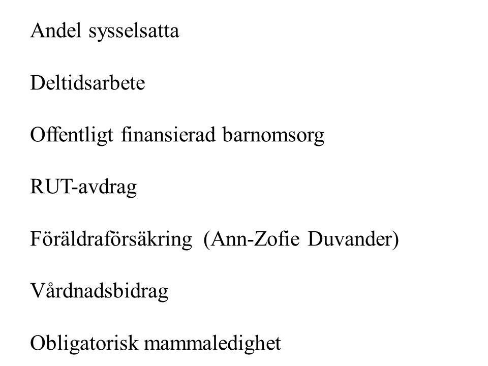 Andel sysselsatta Deltidsarbete Offentligt finansierad barnomsorg RUT-avdrag Föräldraförsäkring (Ann-Zofie Duvander) Vårdnadsbidrag Obligatorisk mamma