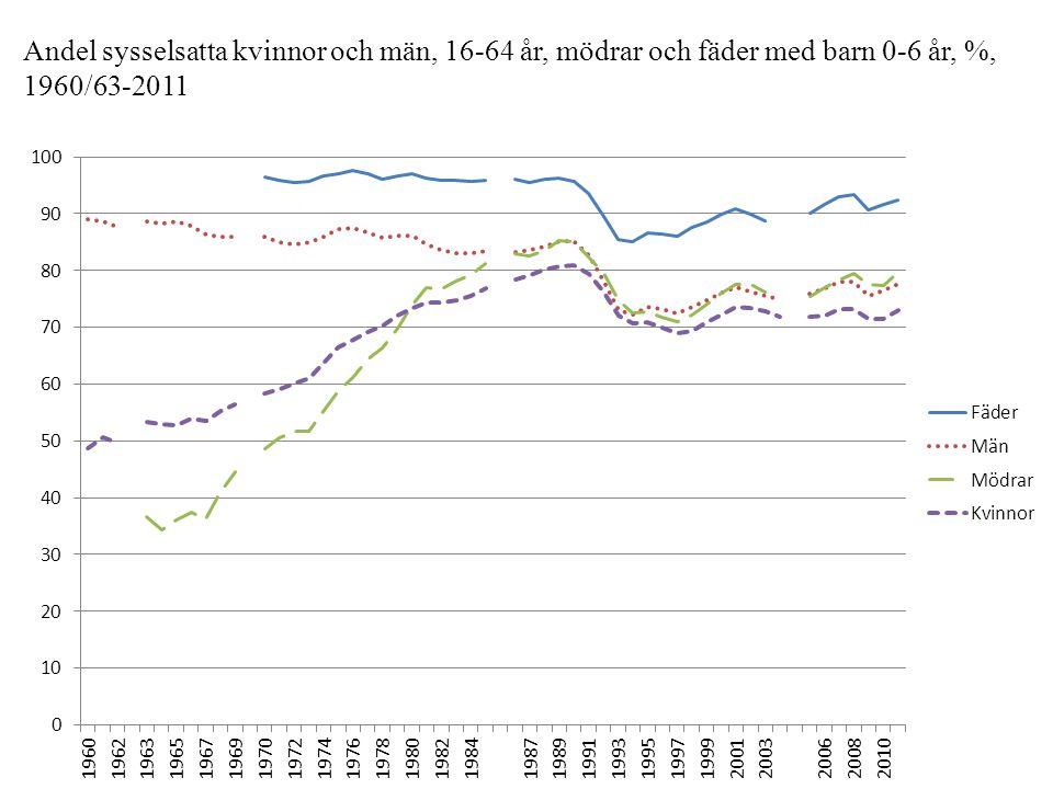 Andel sysselsatta kvinnor och män, 16-64 år, mödrar och fäder med barn 0-6 år, %, 1960/63-2011