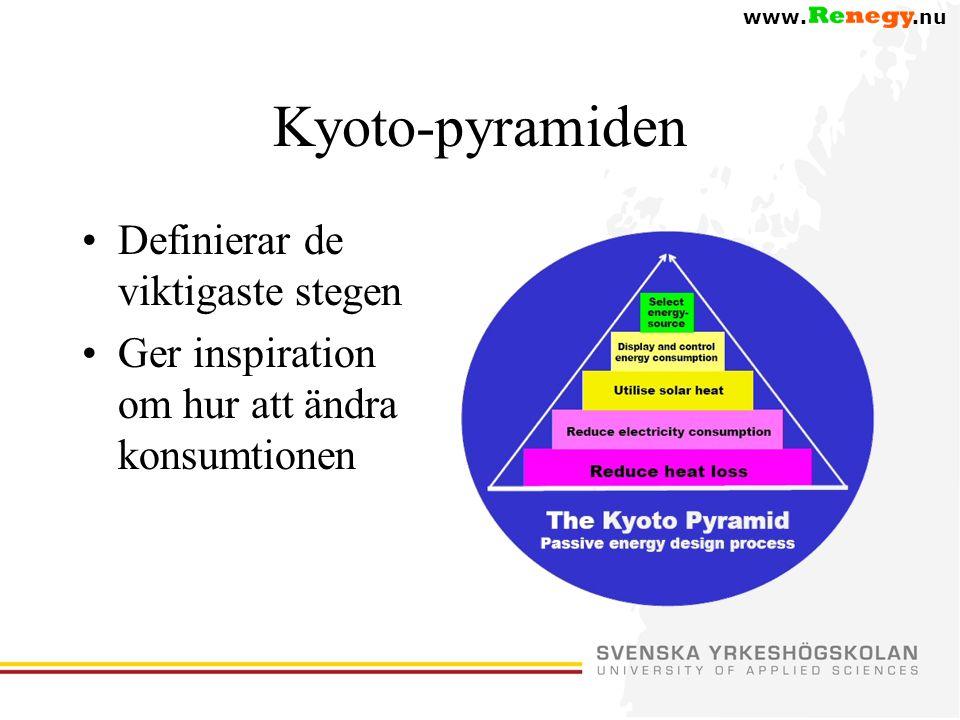 www..nu Kyoto-pyramiden •Definierar de viktigaste stegen •Ger inspiration om hur att ändra konsumtionen