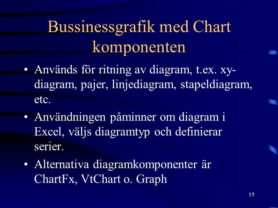 15 Bussinessgrafik med Chart komponenten •Används för ritning av diagram, t.ex. xy- diagram, pajer, linjediagram, stapeldiagram, etc. •Användningen på
