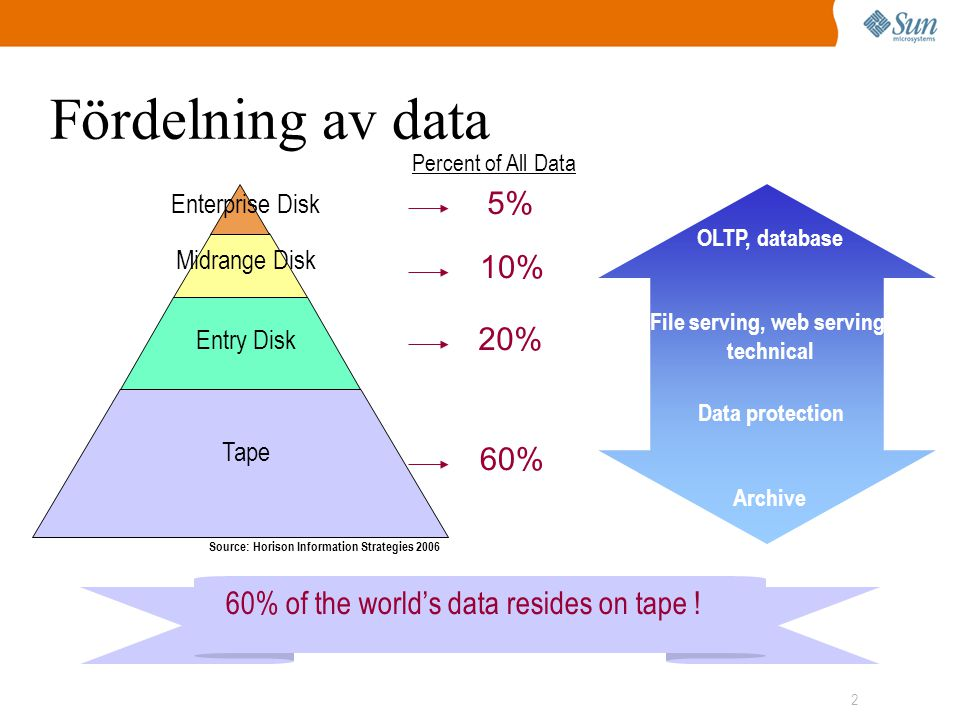 2 Fördelning av data OLTP, database File serving, web serving, technical Data protection Archive 60% of the world's data resides on tape .