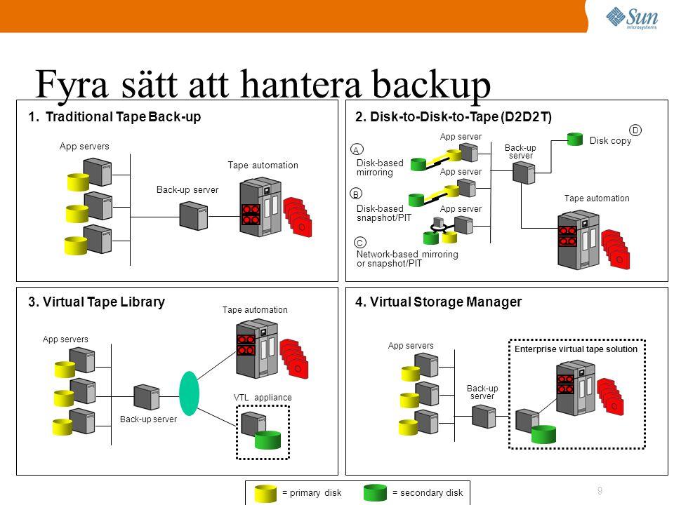 9 Fyra sätt att hantera backup = primary disk= secondary disk
