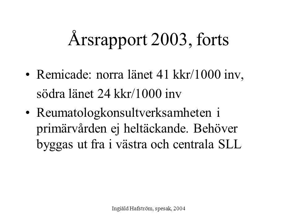 Ingiäld Hafström, spesak, 2004 Årsrapport 2003, forts •Remicade: norra länet 41 kkr/1000 inv, södra länet 24 kkr/1000 inv •Reumatologkonsultverksamhet