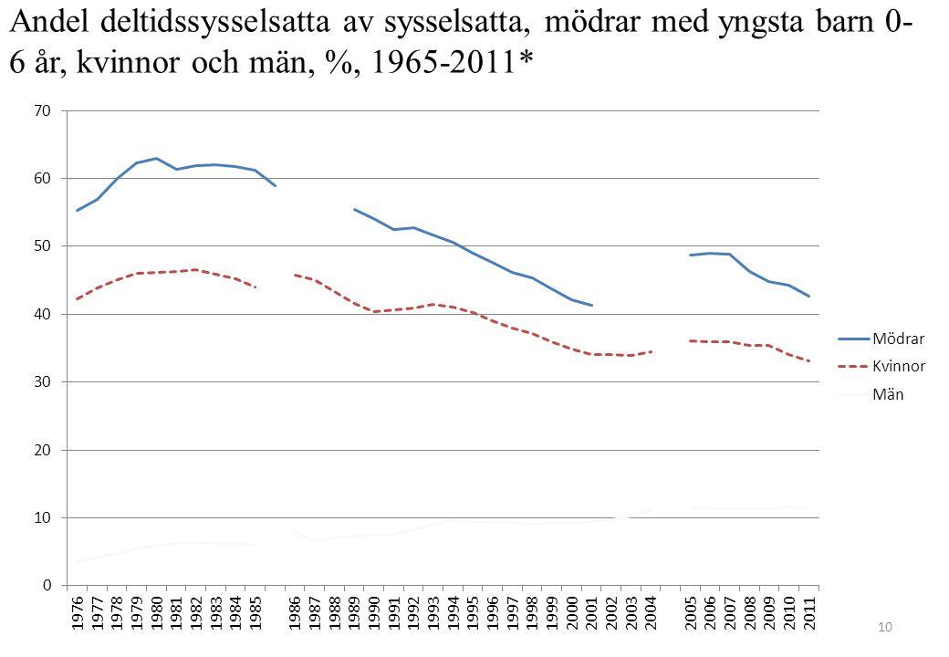 10 Andel deltidssysselsatta av sysselsatta, mödrar med yngsta barn 0- 6 år, kvinnor och män, %, 1965-2011*