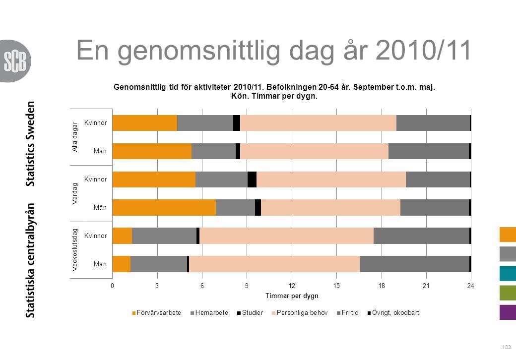 103 En genomsnittlig dag år 2010/11