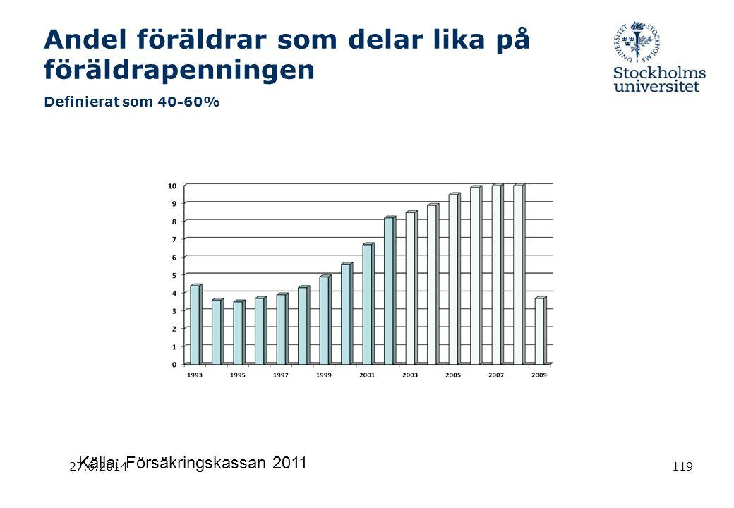 27.6.2014119 Andel föräldrar som delar lika på föräldrapenningen Definierat som 40-60% Källa: Försäkringskassan 2011