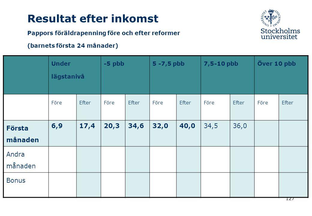 127 Resultat efter inkomst Pappors föräldrapenning före och efter reformer (barnets första 24 månader) Under lägstanivå -5 pbb5 -7,5 pbb7,5-10 pbbÖver