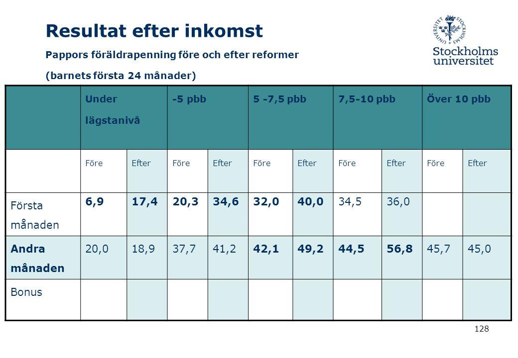 128 Resultat efter inkomst Pappors föräldrapenning före och efter reformer (barnets första 24 månader) Under lägstanivå -5 pbb5 -7,5 pbb7,5-10 pbbÖver