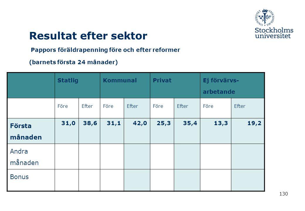 130 Resultat efter sektor Pappors föräldrapenning före och efter reformer (barnets första 24 månader) StatligKommunalPrivat Ej förvärvs- arbetande För