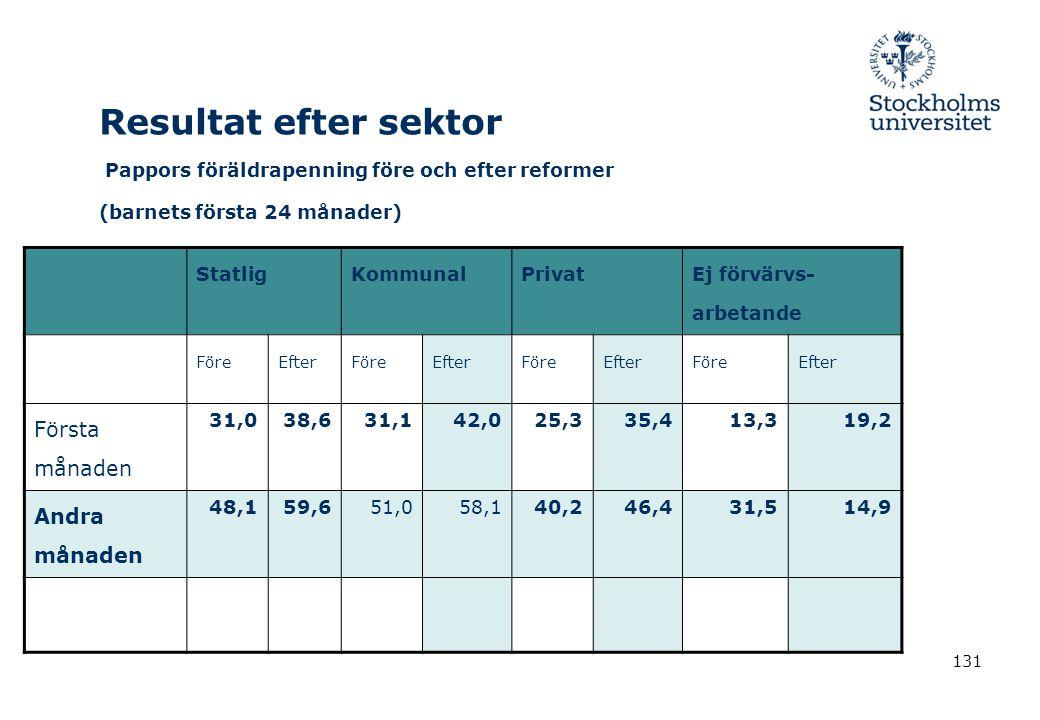 131 Resultat efter sektor Pappors föräldrapenning före och efter reformer (barnets första 24 månader) StatligKommunalPrivat Ej förvärvs- arbetande För