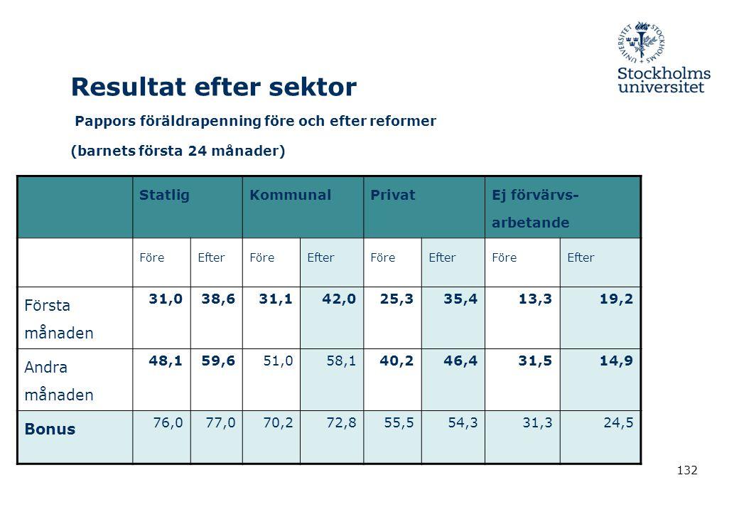132 Resultat efter sektor Pappors föräldrapenning före och efter reformer (barnets första 24 månader) StatligKommunalPrivat Ej förvärvs- arbetande För