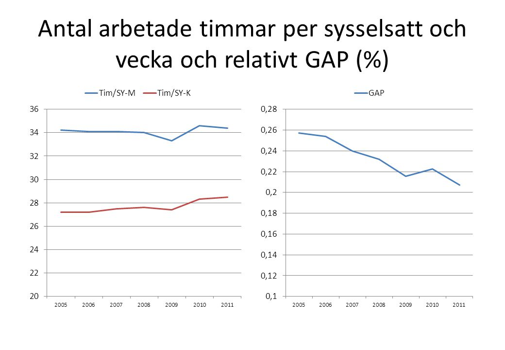 Antal arbetade timmar per sysselsatt och vecka och relativt GAP (%)