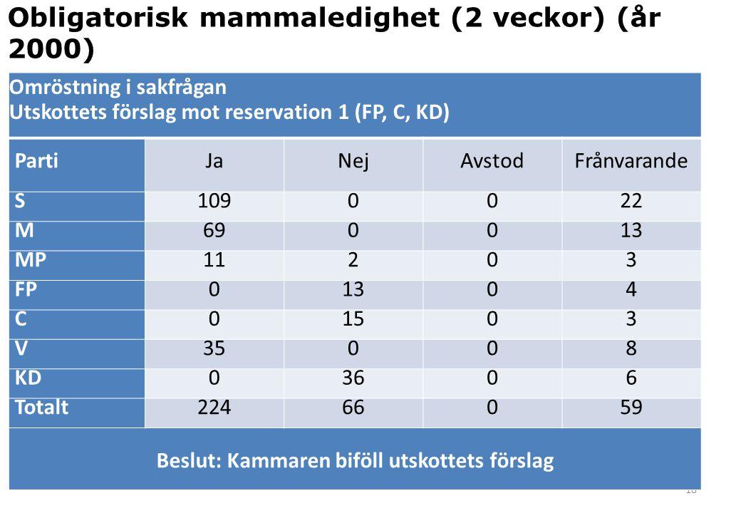 18 Omröstning i sakfrågan Utskottets förslag mot reservation 1 (FP, C, KD) PartiJaNejAvstodFrånvarande S1090022 M690013 MP11203 FP01304 C01503 V35008