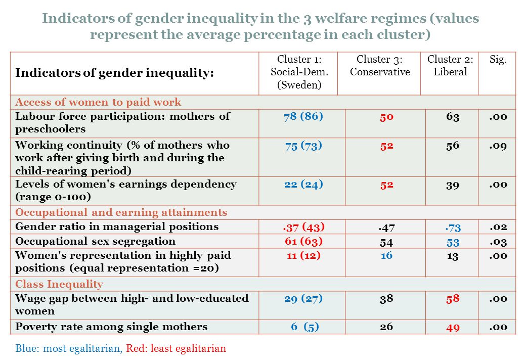 Indicators of gender inequality in the 3 welfare regimes (values represent the average percentage in each cluster) Indicators of gender inequality: Cluster 1: Social-Dem.