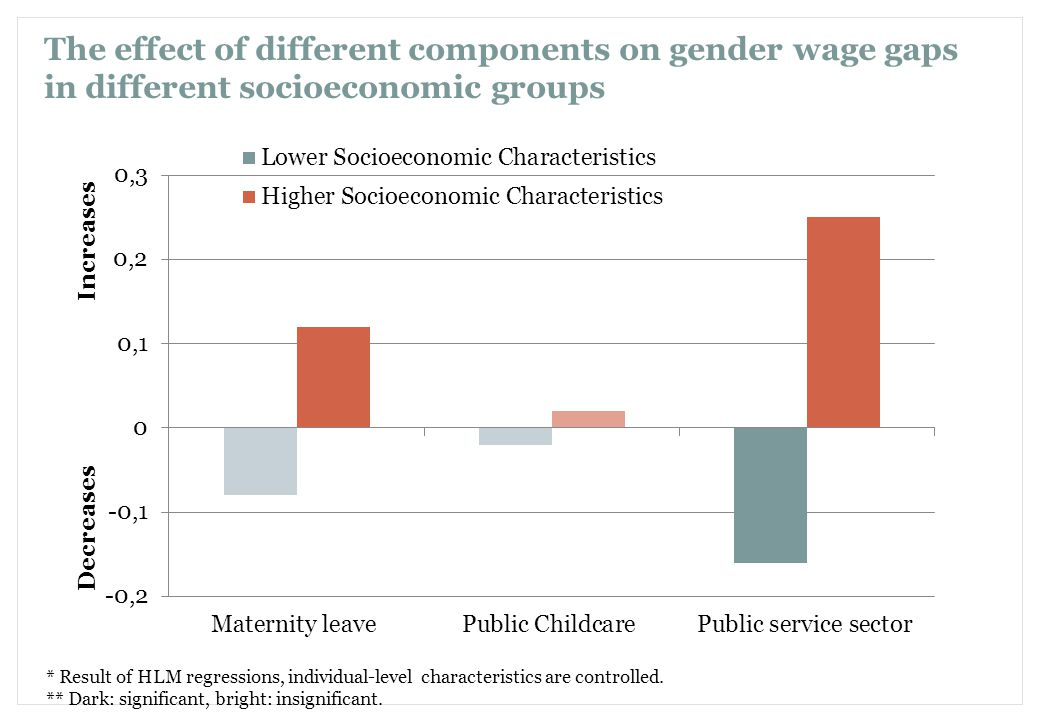 69 The effect of different components on gender wage gaps in different socioeconomic groups * Result of HLM regressions, individual-level characteristics are controlled.