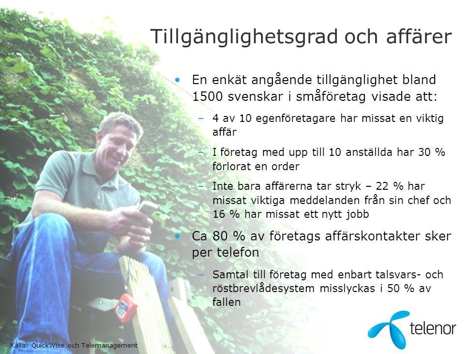 •En enkät angående tillgänglighet bland 1500 svenskar i småföretag visade att: –4 av 10 egenföretagare har missat en viktig affär –I företag med upp t