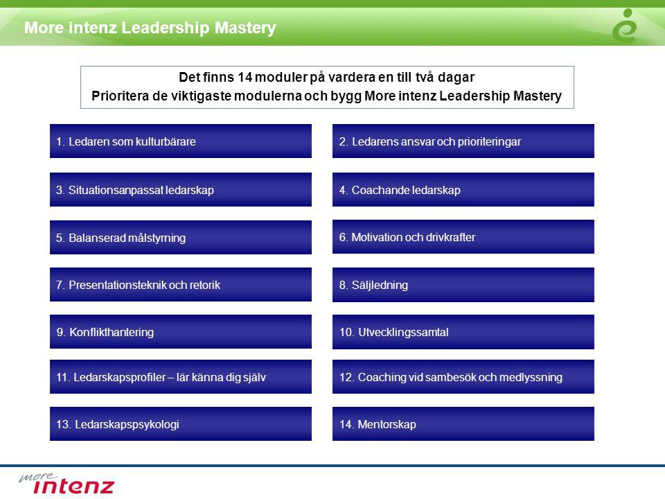 More intenz Leadership Mastery 14 moduler med fokus på ett avgränsat område i ledarskapet 50% teori och 50% praktik Modulerna förbereds och följs upp med ett Webbaserat frågeformulär Modulernas längd är en halv till en dag Bygger på More intenz koncept och verktyg och skräddarsys sen till kundens verksamhet Fördel: Fokus på det som verkligen är viktigt Fördel: Stor flexibilitet i omfattning och innehåll Fördel: Säkerställer att färdigheterna kommer redan samma dag Fördel: Snabb uppstart med ett beprövat koncept Fördel: Ger en kontinuitet över tiden samt snabb återkoppling till ledare EGENSKAPFÖRDEL FÖR KUNDEN