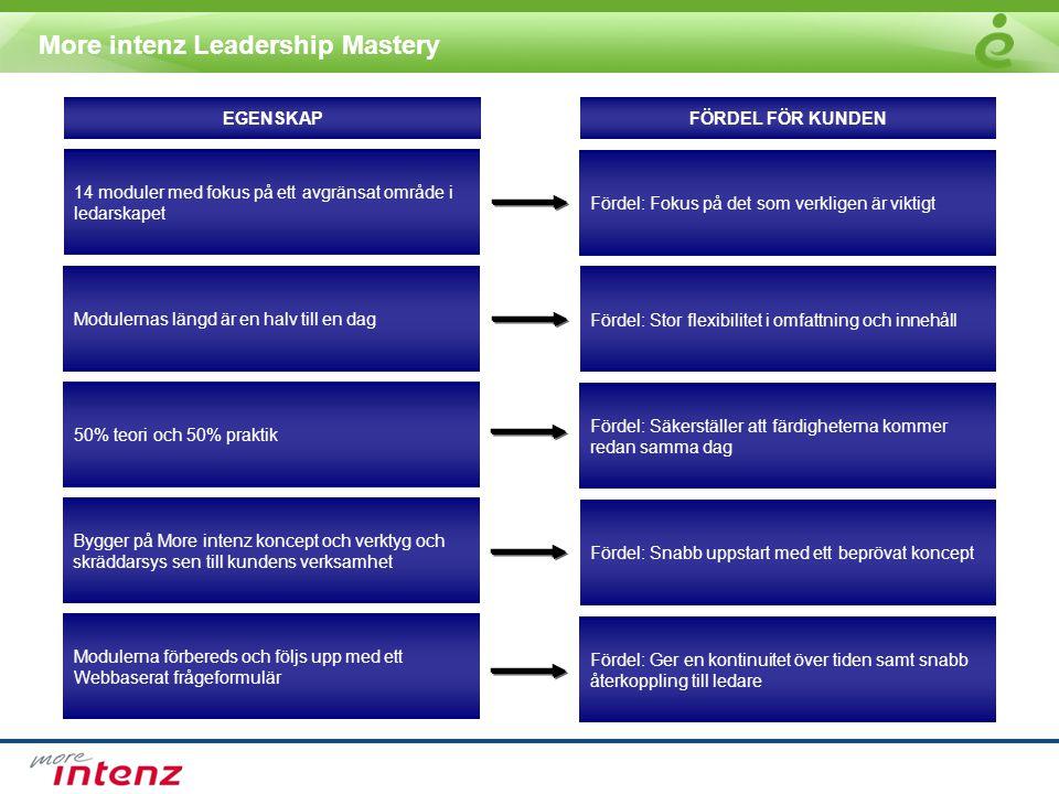 More intenz Leadership Mastery 14 moduler med fokus på ett avgränsat område i ledarskapet 50% teori och 50% praktik Modulerna förbereds och följs upp