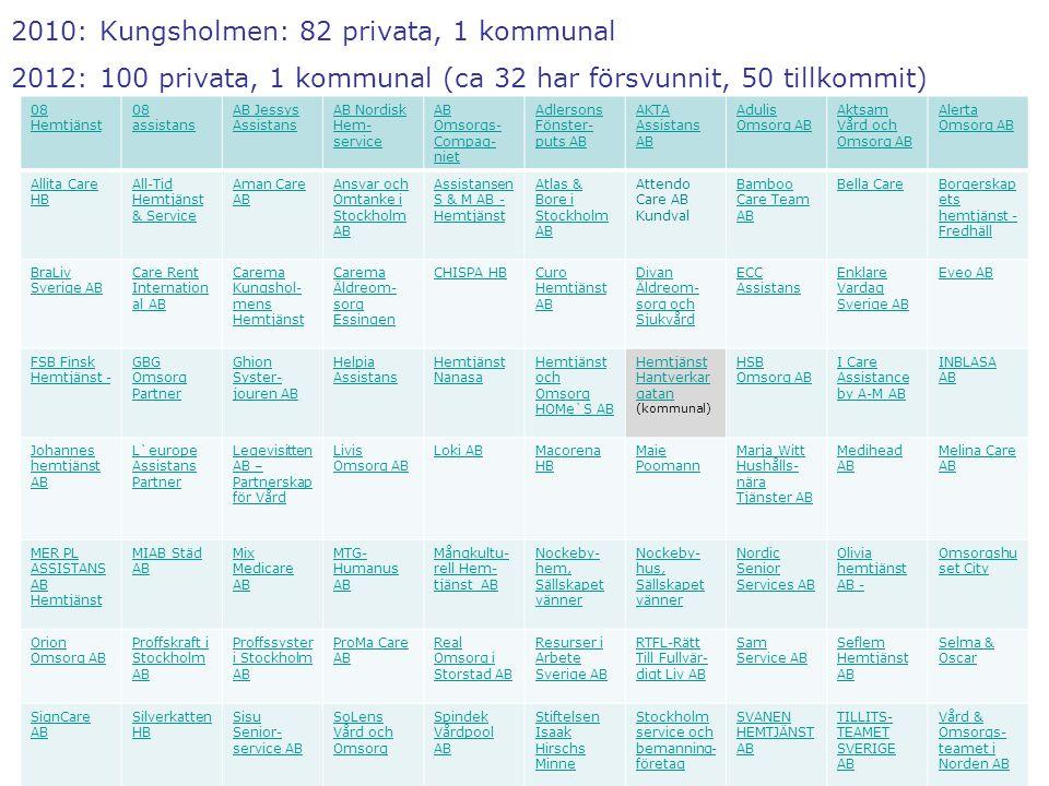 2010: Kungsholmen: 82 privata, 1 kommunal 2012: 100 privata, 1 kommunal (ca 32 har försvunnit, 50 tillkommit) 08 Hemtjänst 08 assistans AB Jessys Assi
