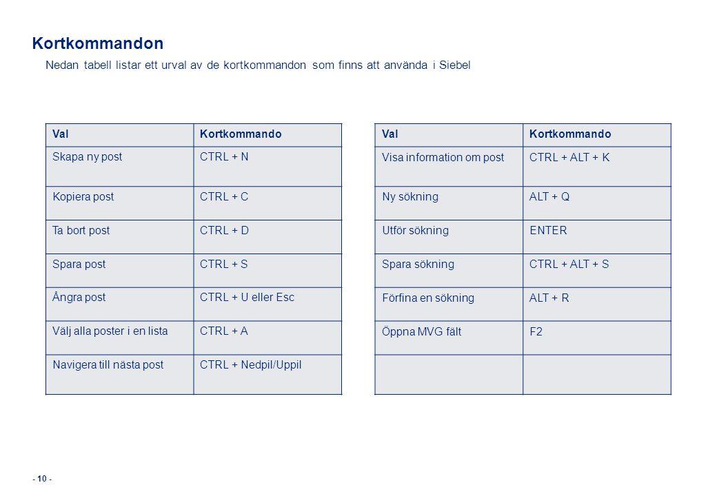 Kortkommandon Nedan tabell listar ett urval av de kortkommandon som finns att använda i Siebel ValKortkommando Skapa ny postCTRL + N Kopiera postCTRL