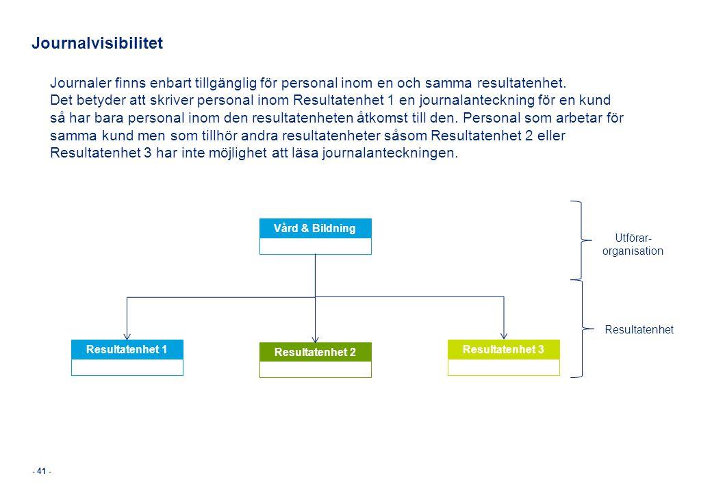 - 41 - Journalvisibilitet Vård & Bildning Resultatenhet 1Resultatenhet 3 Resultatenhet 2 Journaler finns enbart tillgänglig för personal inom en och s