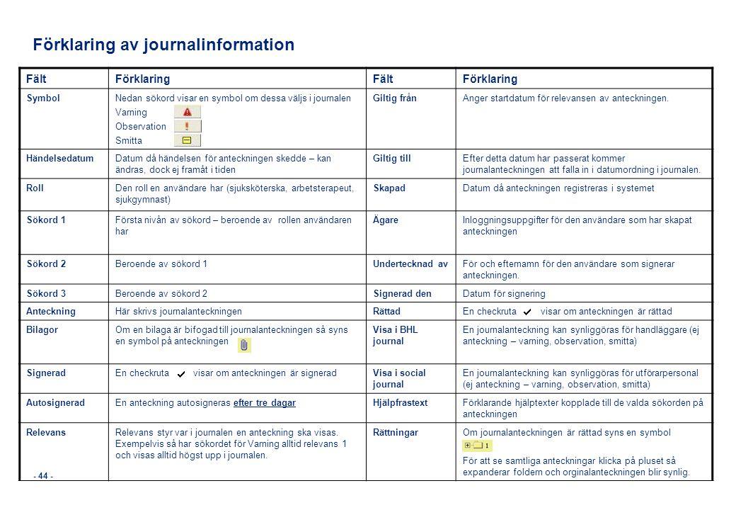 - 44 - Förklaring av journalinformation FältFörklaringFältFörklaring Symbol Nedan sökord visar en symbol om dessa väljs i journalen Varning Observatio
