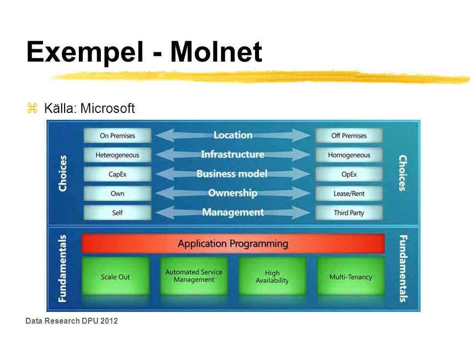 Exempel - Molnet zKälla: Microsoft Data Research DPU 2012