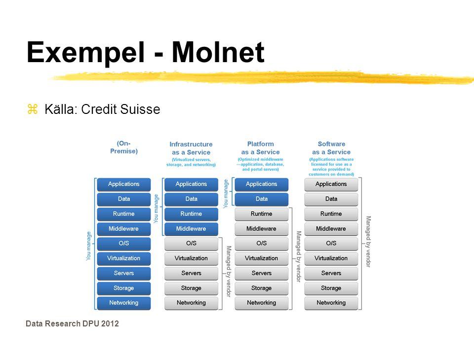 Exempel - Molnet zKälla: Credit Suisse Data Research DPU 2012
